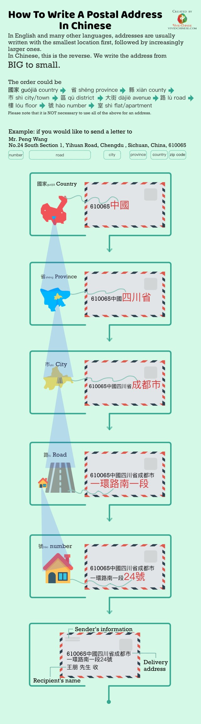How To Write A Postal Address In Chinese - Vivid Chinese