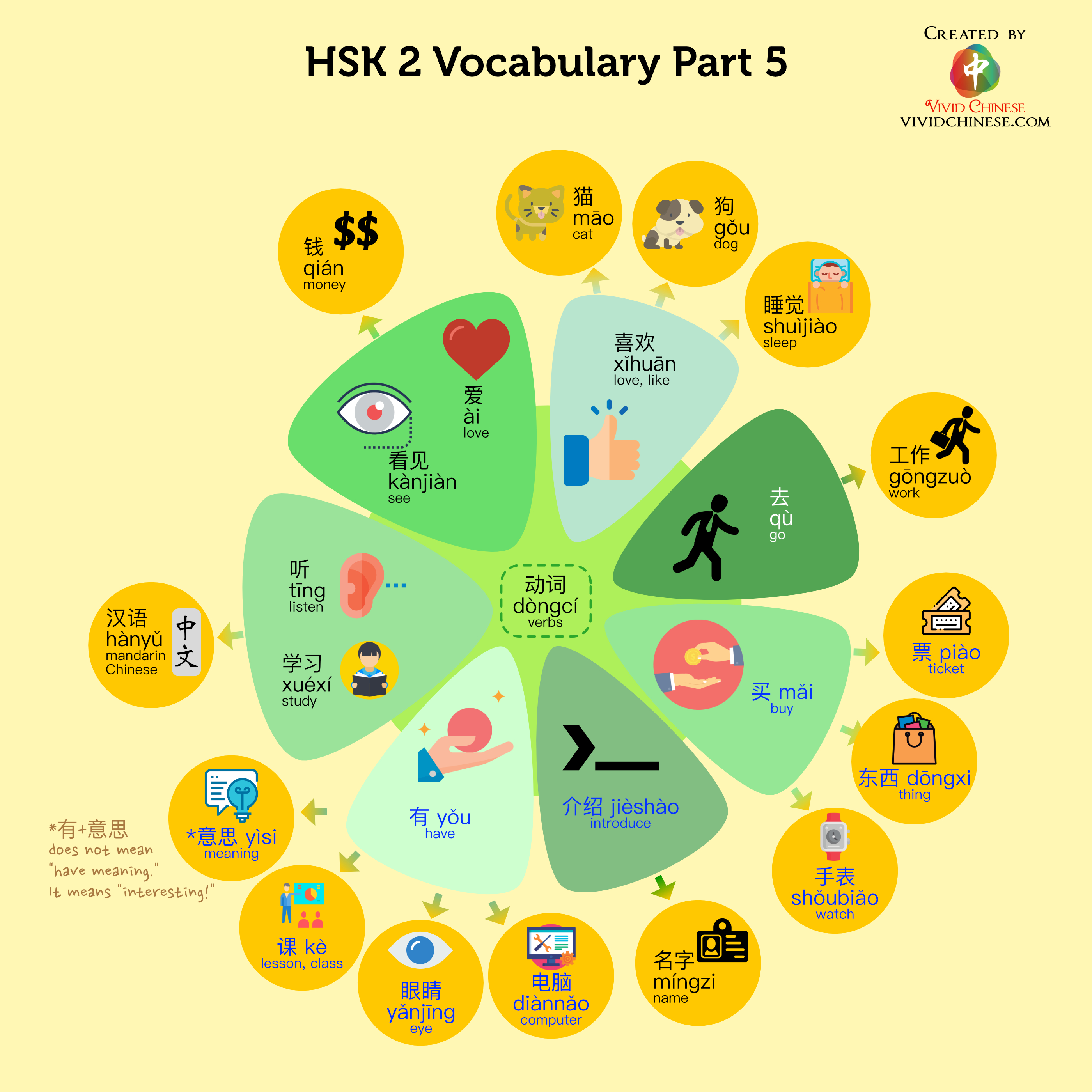 Hsk 2 Vocabulary Part 5