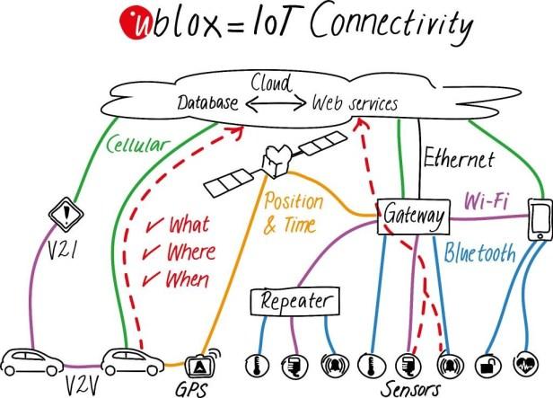 ublox_chart3