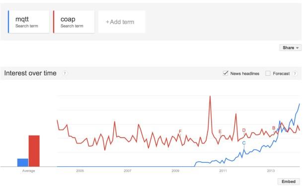 MQTT vs CoAP