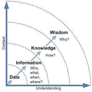 Escallation of data