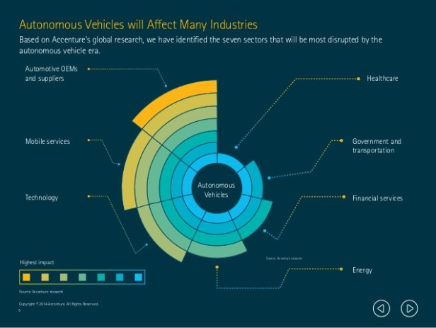 Impacts of Autonomous Vehicles