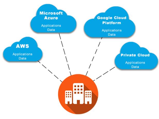 multi-cloud-diagram-2018