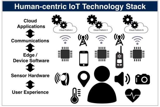 Human-centric-IoT