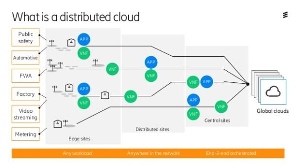 ericsson-distributed-cloud-2-638