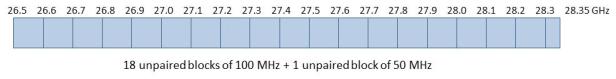 SLPB-003-19-mmWave-decision-5G-fig2