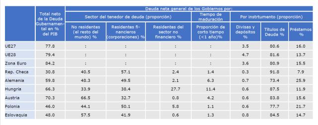 tabla posesión deuda UE