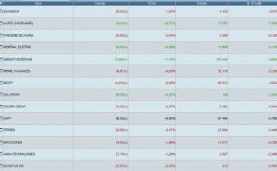 Screener pour détercter quelles actions acheter en bourse à cout terme