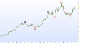 graph-semaine-nanobiotix-part-2-points-