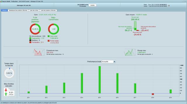 Résultats de la stratégie de trading automatique sut le DAX en 15 minutes