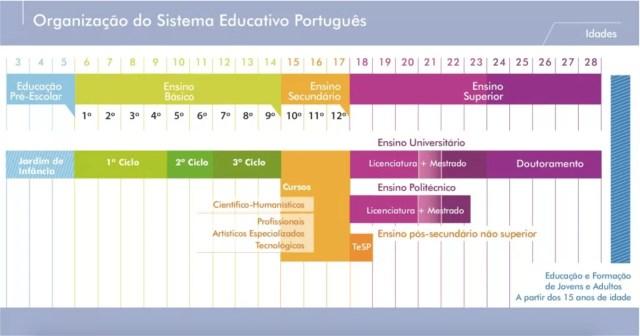 système scolaire portugais système éducatif portugais