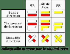 principaux_types_de_balisages_de_randonnes