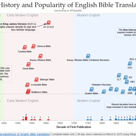 History of Translations