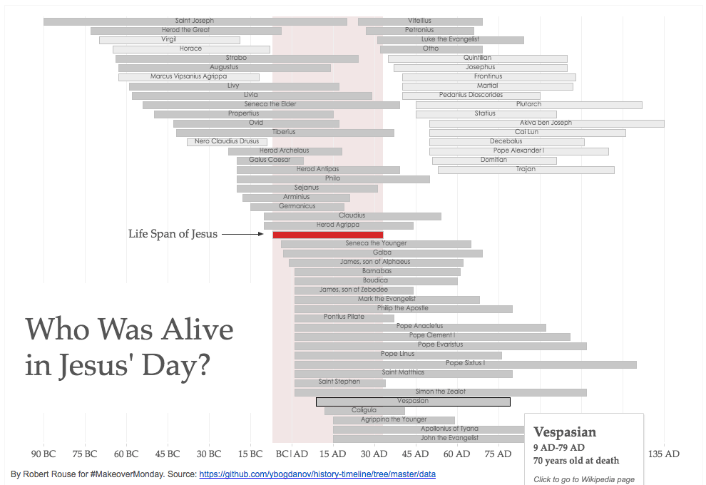 Viz Bible | Who Was Alive in Jesus' Day?