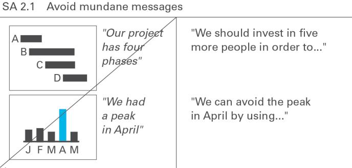 IBCS SA 2.1 Avoid mundane messages