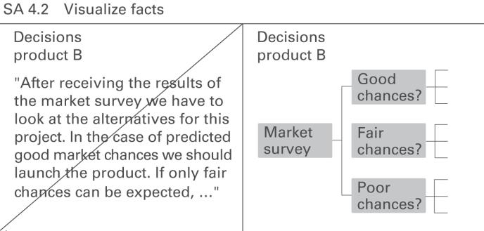 IBCS SA 4.2 Visualise facts