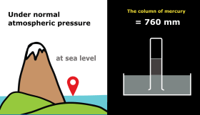 Image result for atmospheric pressure