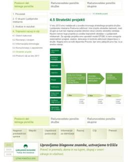 Interactive annual report Ljubljanske mlekarne - strategic projects - 2011 - Vizuarna - 365i