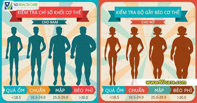 tinh BMI tinh chi so BMI ASIA Health