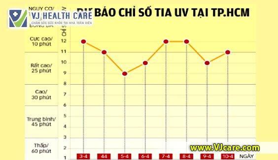 chỉ số tia UV tại tphcm dự báo chỉ số tia UV tại tphcm