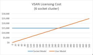 VSAN 6 socket pricing comparison