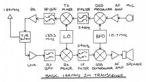 Basic 2m Transceiver
