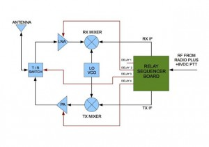 Transverter_block_diagram_th