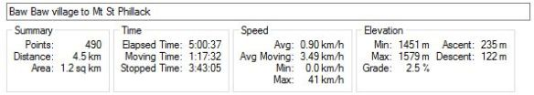 Baw Baw village to Mt St Phillack stats - outbound