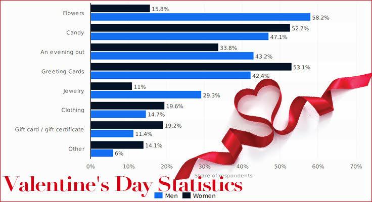 valentines day statistics image