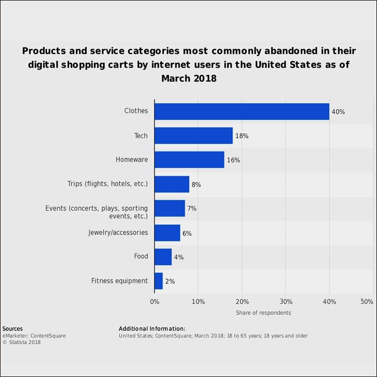 image show abandon cart email marketing statistics