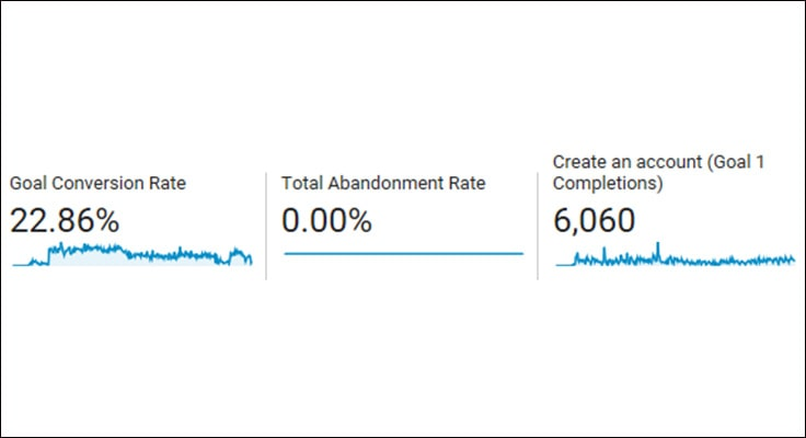 image of google analytics showing conversion rate and new accounts