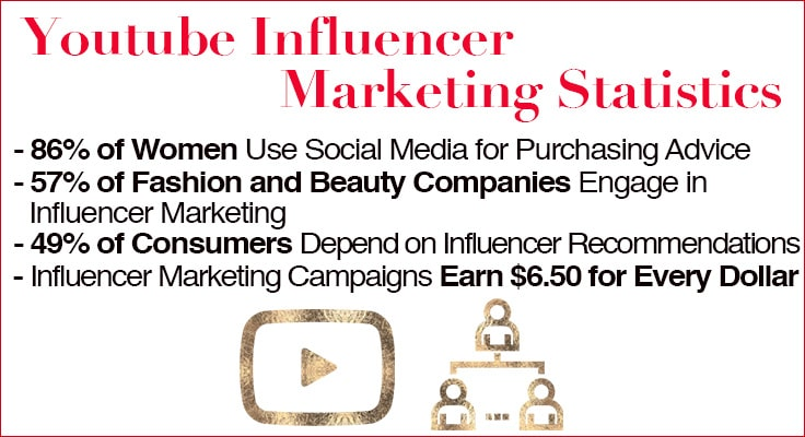 image showing influencer marketing statistics for youtube