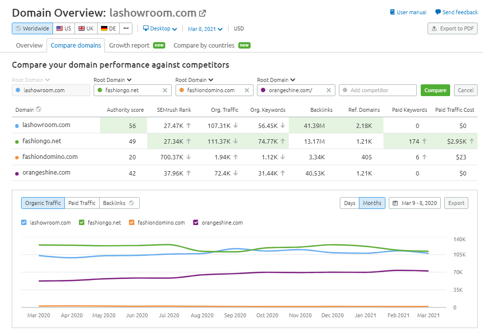 semrush review competitive analysis of 4 fashion marketplace sites