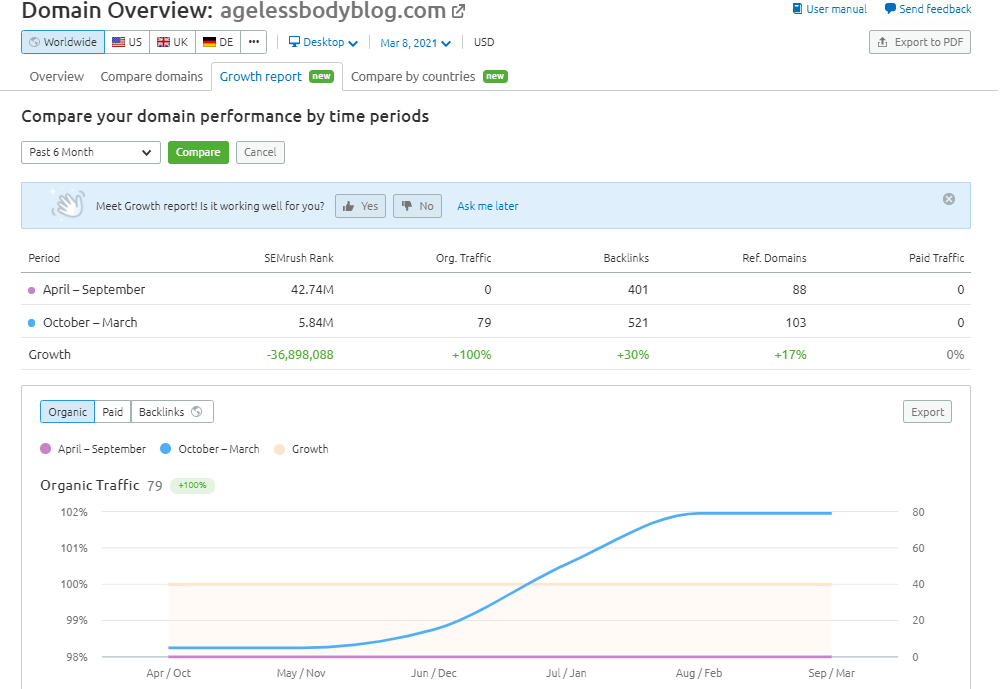 growth report at domain overview competitive research semrush