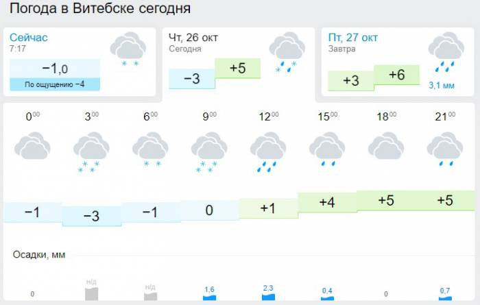 Погода в Витебске на 26 октября