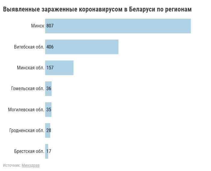 В Беларуси с начала вспышки — 1486 случаев коронавируса, 16 человек скончались