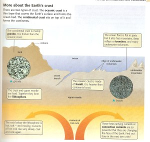 Tectonics: Earths Crust diagram (Homework for 9Y3 and 9X3)