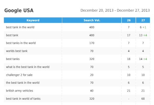 Screenshot 6 Review of SE Ranking – Keyword Rank Tracking