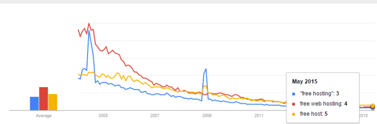 Trends Google Free Web Hosting Why has Search Interest in Free Web Hosting Declined Over Time?