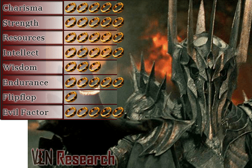 Villain Matrix Stats: Dark Lord Sauron - Silmarillion, Hobbit, Lord of the Rings - http://vlnresearch.com/villain-matrix-stats-sauron - Sauron villain matrix stats from Lord of the Rings ,Hobbit, Silmarillion
