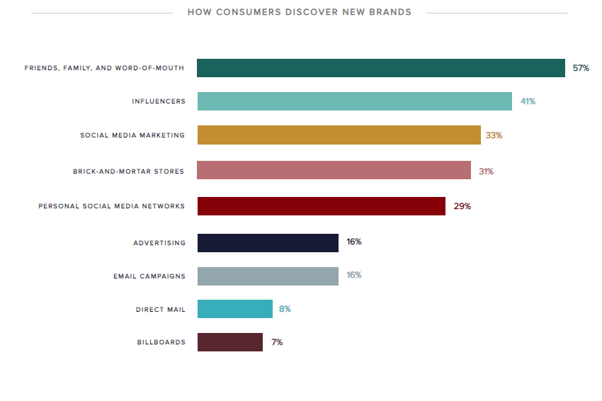 Social media and influencers still dominate our online shopping habits [Video]