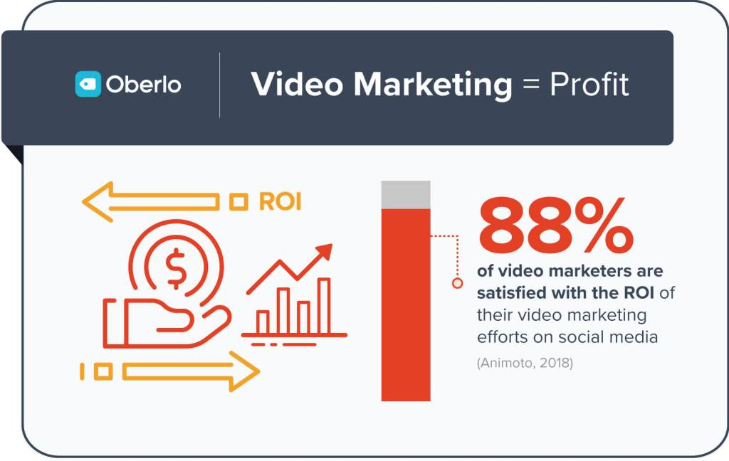 video marketing ROI statistic