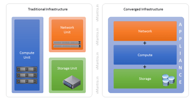 Traditional infrastructure vs converged infrastructure