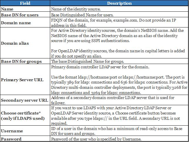 vcsa idap description