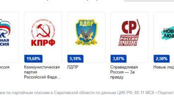 Предварительные итоги выборов в Госдуму в Саратовской области