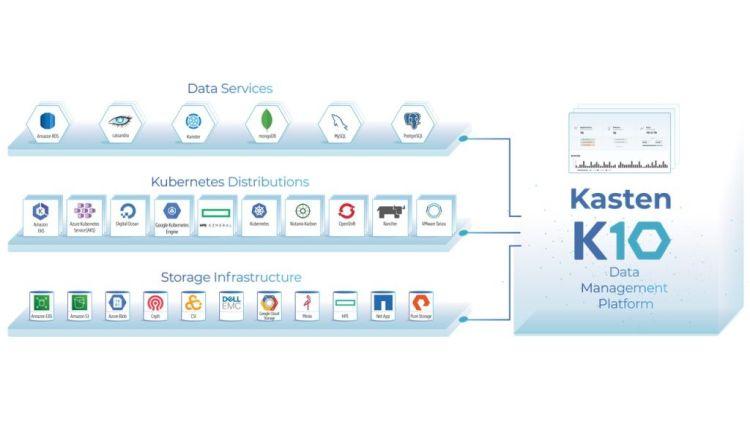 Kasten-Veeam-K10v4-DataManagement-Platform
