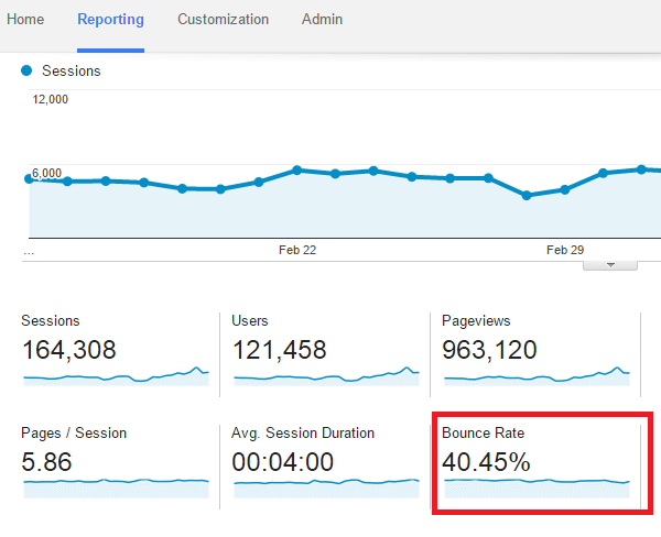 Bounce rate overview analytics