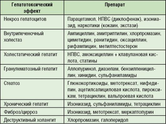 Varice ICD 10 vene