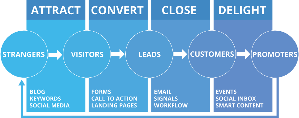 Triple Your Leads: How Attraction Marketing Works 2