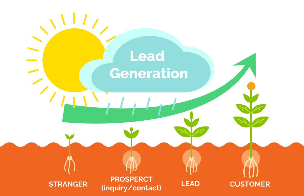 The Lead Generation process is necessary to grow your practice